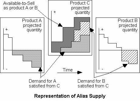 Representation of Alias Supply
