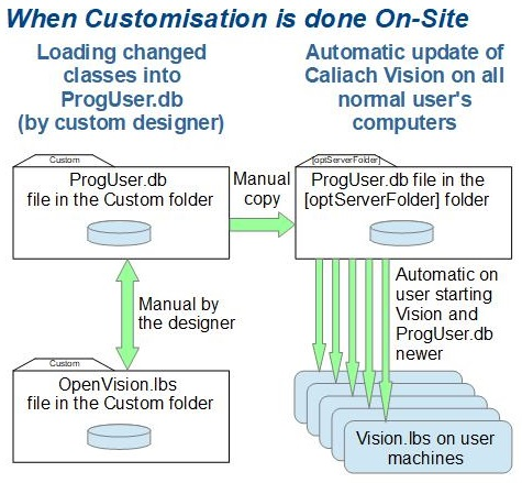 CMS file transfer structure