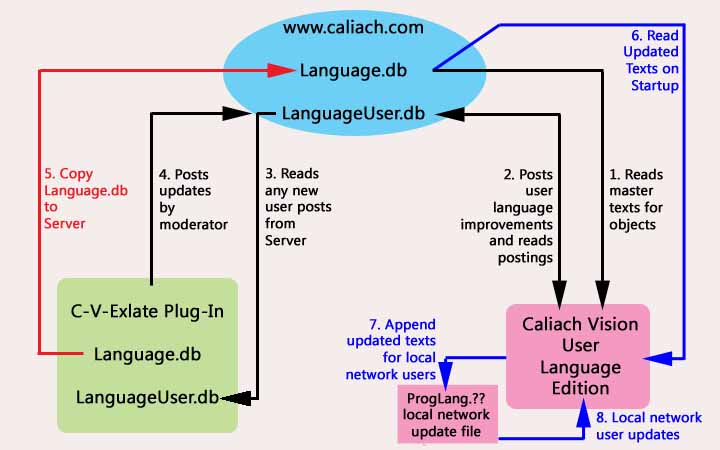 Structure of communications between a Caliach Vision user and the www.caliach.com server and between the server and the master/moderator of language translations