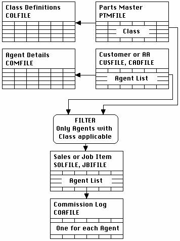 Commissioned Structure