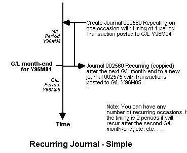 Recurring Journal