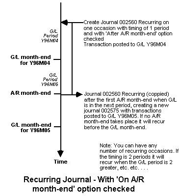 Recurring Journal - A/R Option