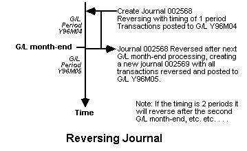 Reversing Journal