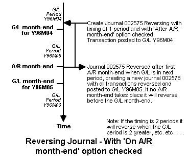 Reversing Journal - A/R Option