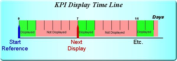 KPI Display Time Line example