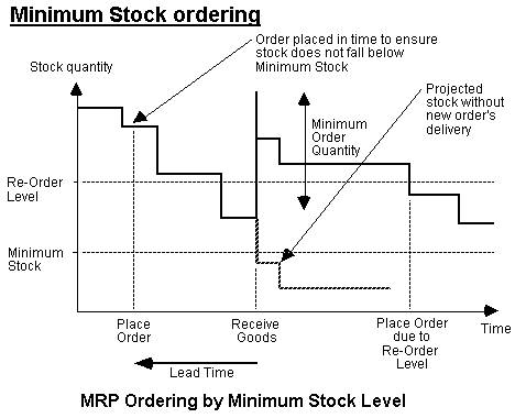 MRP Ordering by Minimum Stock Level