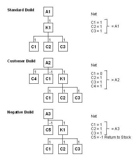 Negative Component Quantity Examples