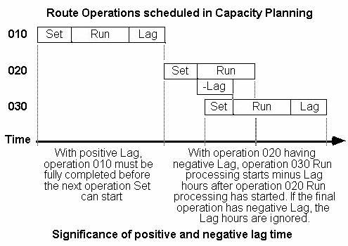 Significance of positive and negative lag time