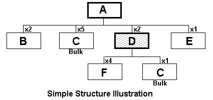 Simple Structure Illustration