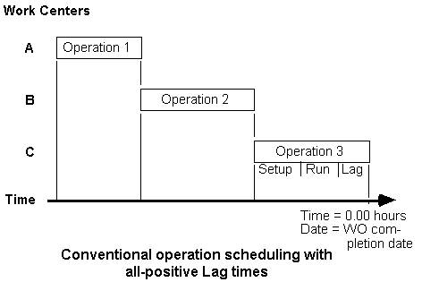 Conventional operation scheduling with all-positive Lag times