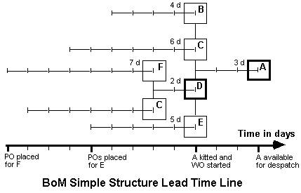 BoM Simple Structure Lead Time Line