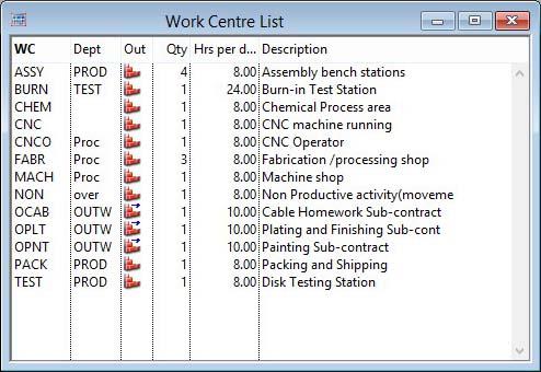 Work Centre List