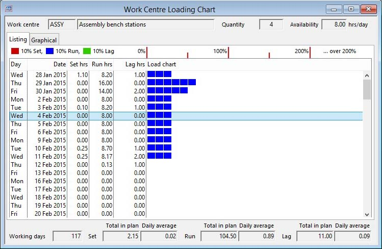 Work Centre Loading Chart - Listing pane