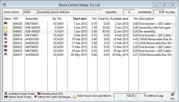 Work Centre Make-To List