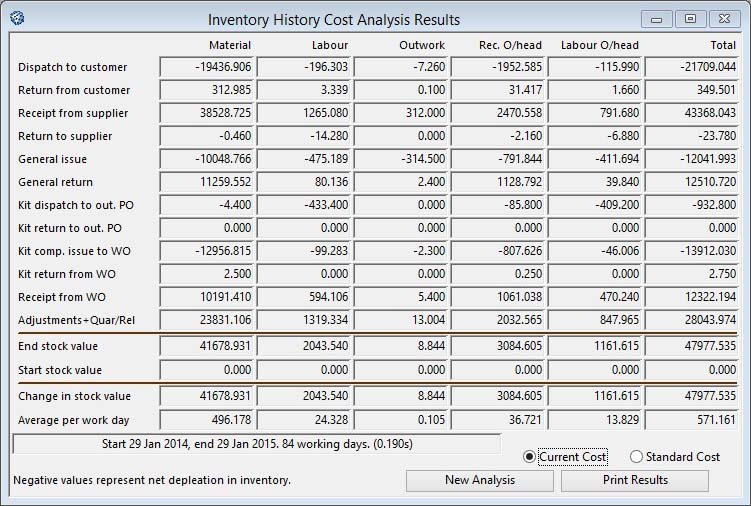 Inventory History Cost Analysis Results