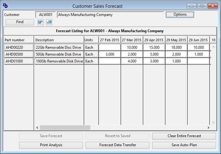 Customer Sales Forecast