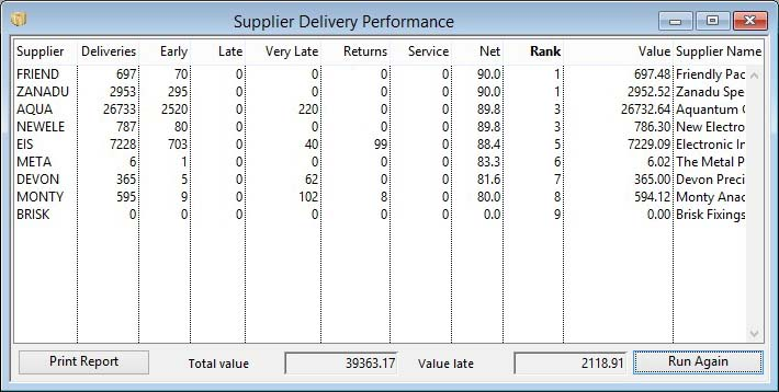 Supplier Delivery Performance