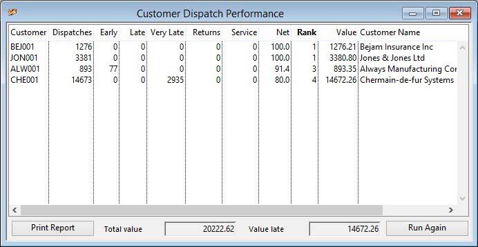 Customer Dispatch Performance