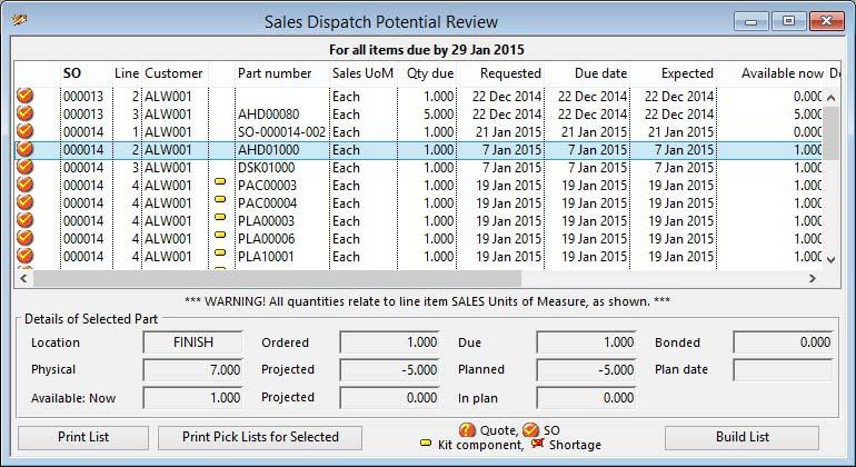 Sales Dispatch Potential Review