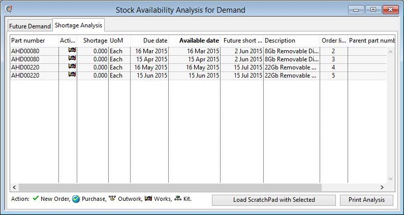 Sales Document Configuration Stock Analysis - Shortage Analysis pane