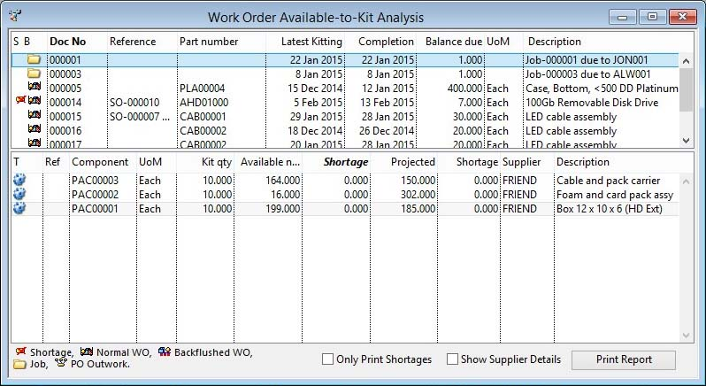 Work Order Available-to-Kit Analysis