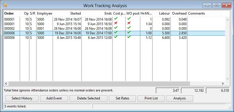 Work Tracking Analysis